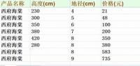 西府海棠的价格:价格根据植株高度、
